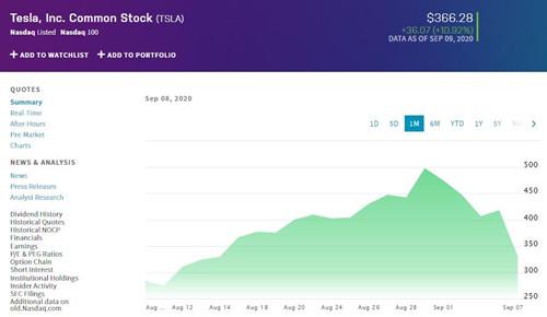 特斯拉股价周三上涨10.92% 收复前一交易日部分跌幅